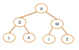 Historia del arbol binario