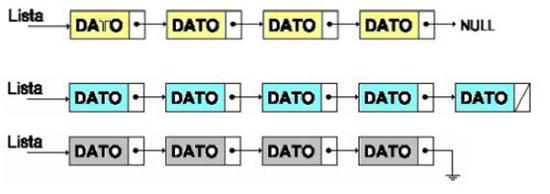 Estructuras De Datos Lineales Listas Enlazadas